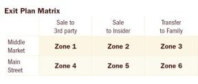 Description: Exit Planning 3 - Griffiths - Exit Plan Matrix.jpg