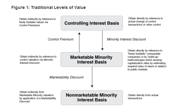 levels of value
