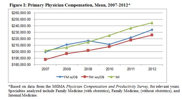 Figure_1-Physician-Compensation
