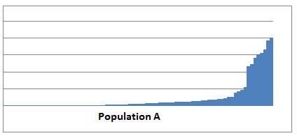 populationA