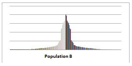 populationB