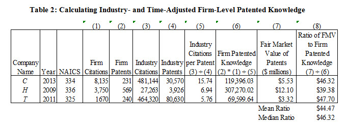 Patent-Value-Table2