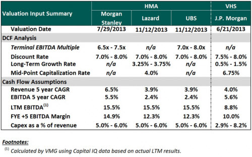 Discounted Cash Flow Analysis and Assumptions