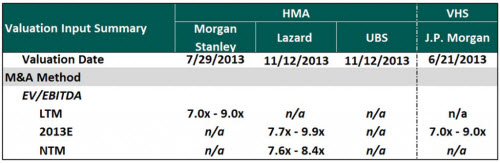 M&A Method Selected Multiples