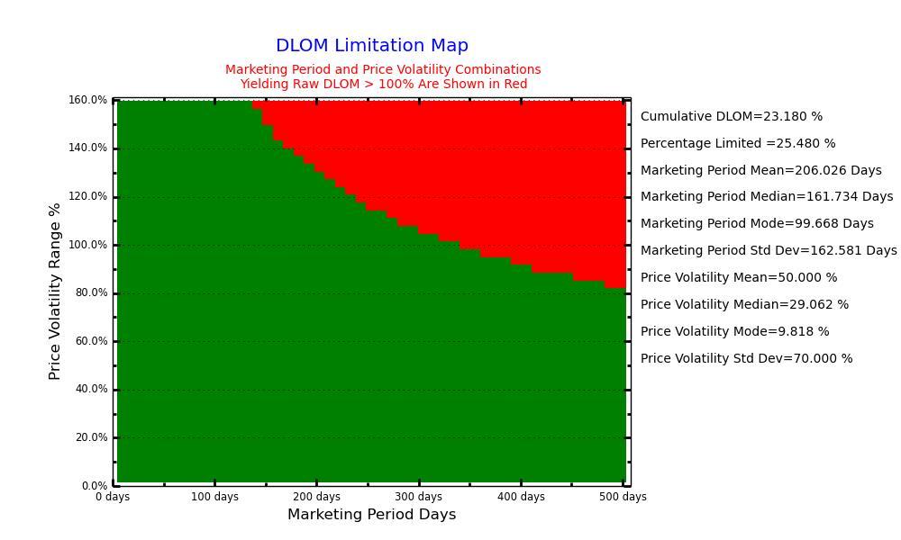 DLOM-13