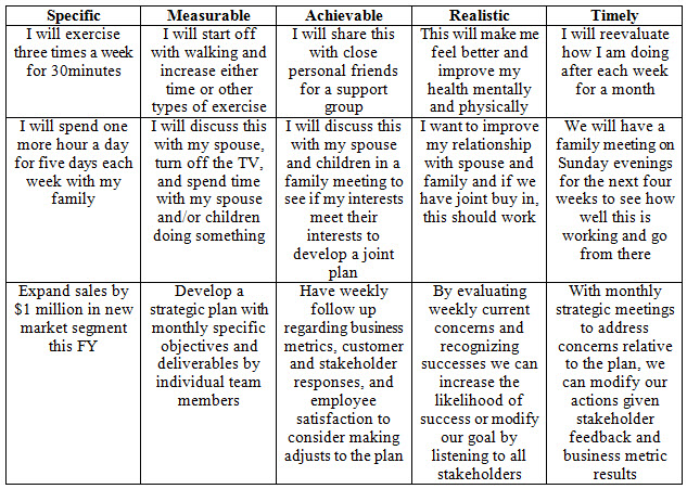 time-management-chart