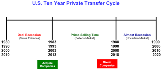 Ten Year Private Business Transfer Cycle