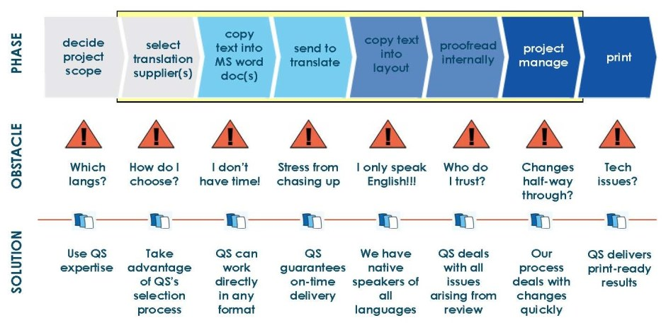 stages in translation