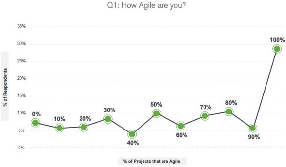 How Agile are you - Latest Trends in Software Testing