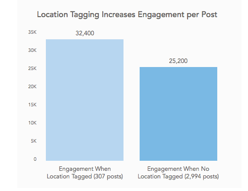 Location tagging increase engagement Instagram