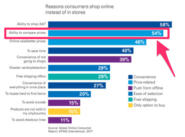 why consumers shop online