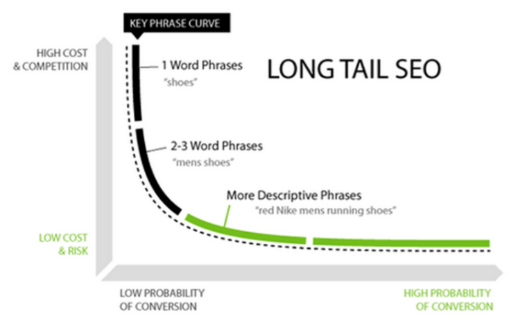 long-tail SEO for conversion