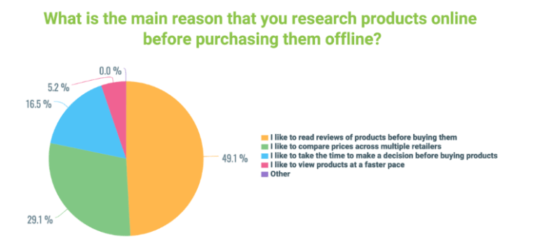 half of people like to read about products before buying them