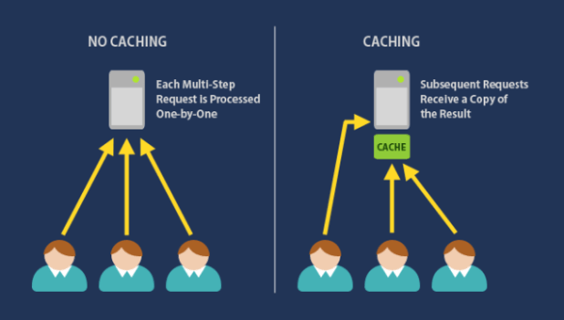 What Caching Looks Like