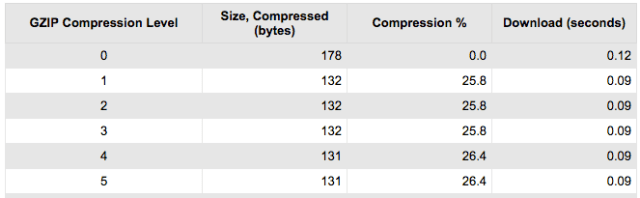 Compression What If Analysis