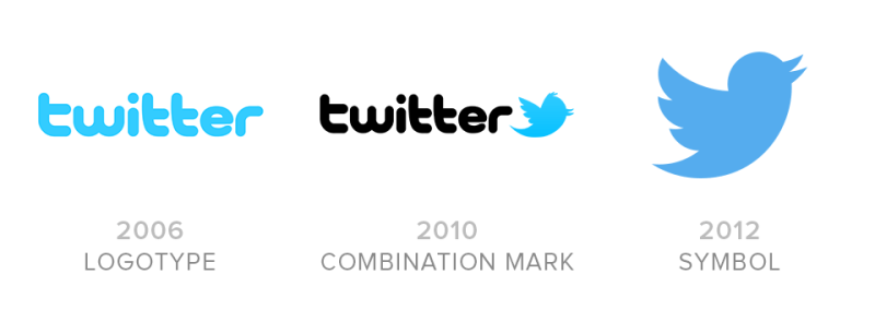 Twitter logo evolution