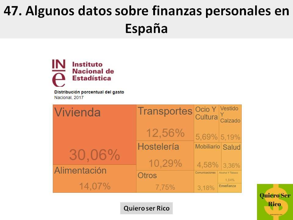 47. Algunos datos sobre finanzas personales en españa