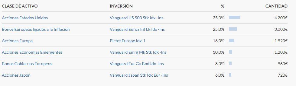 Mi plan de inversion en indexa capital