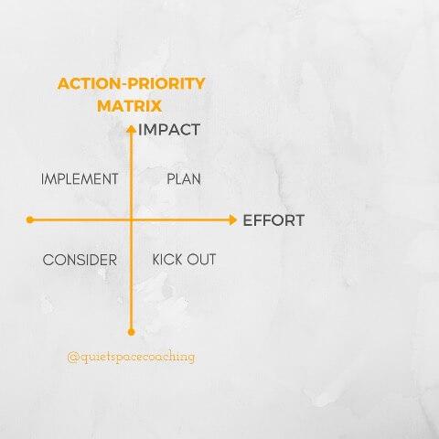 Action-priority matrix