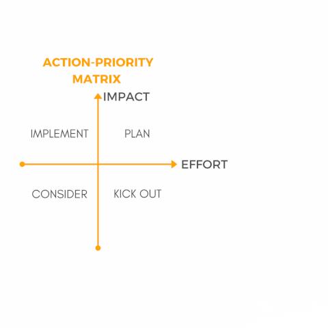 Copy of Action-priority matrix-2