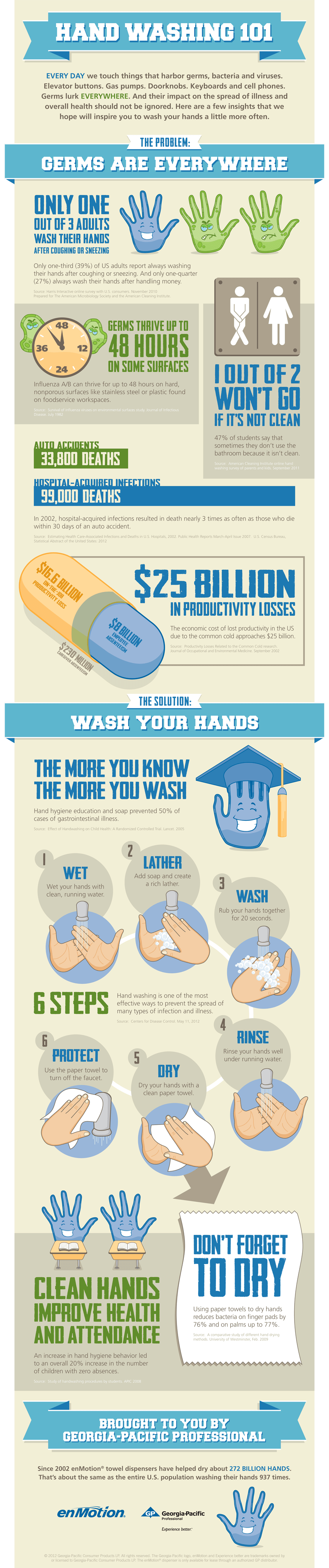 Hand Washing Basics