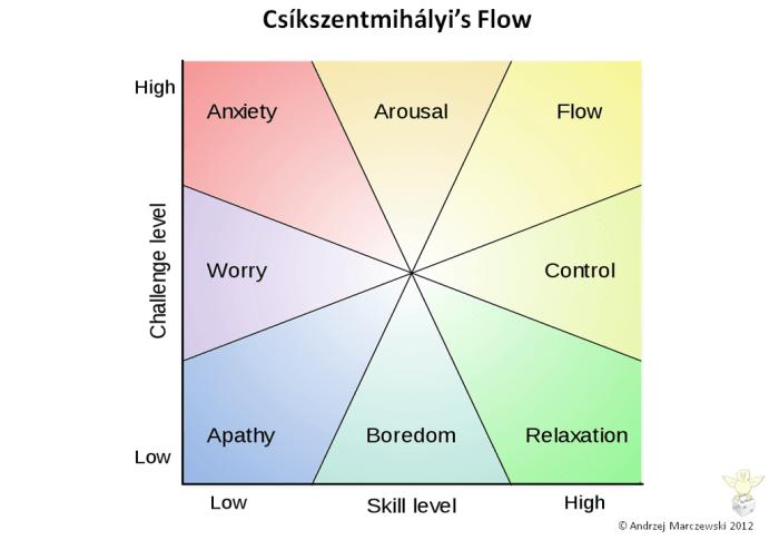flow-model