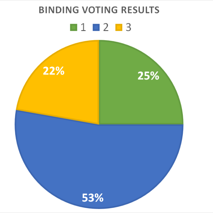 Binding Voting Results