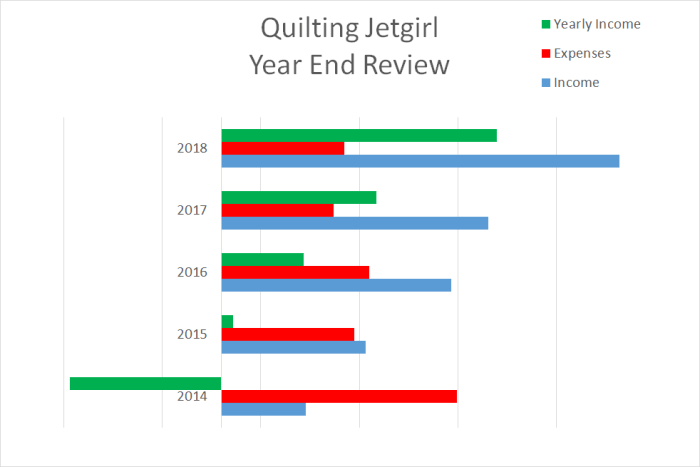 Qulting Jetgirl Year End Review