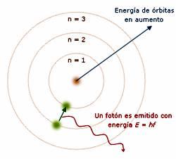Modelo Atómico De Bohr La Guía De Química