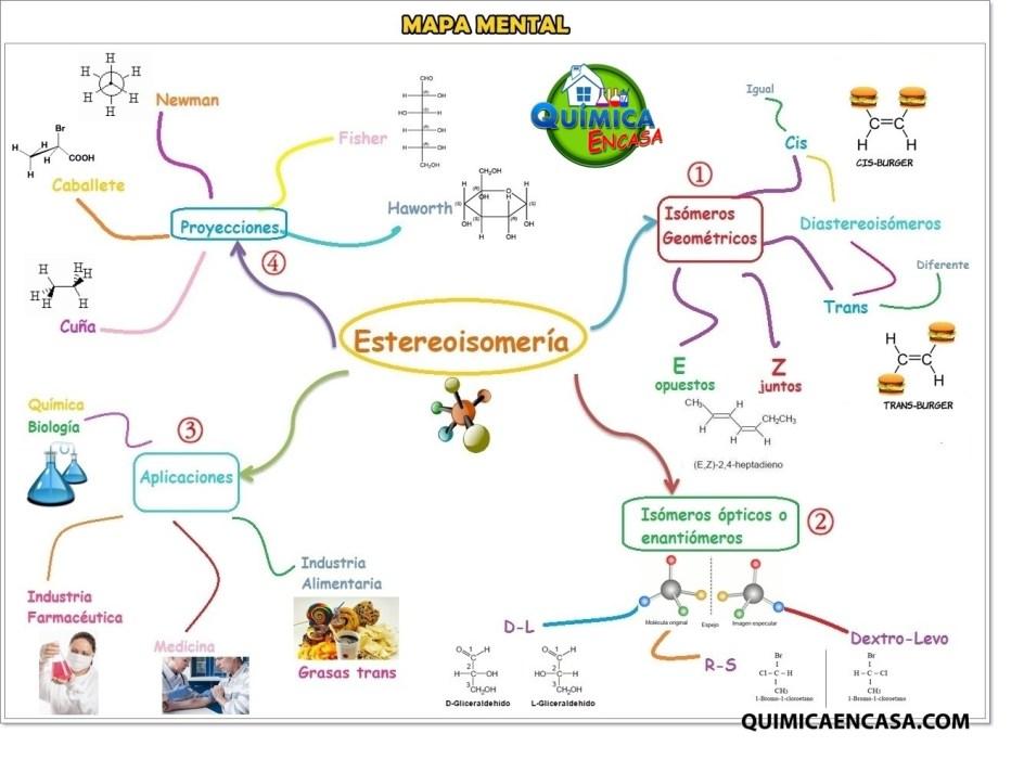 mapa mental quimica