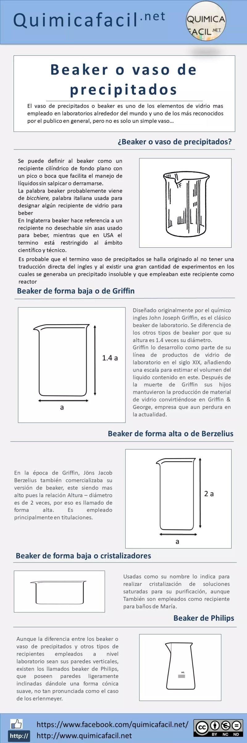 Infografia Beaker