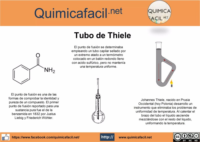 Infografia Tubo de Thiele