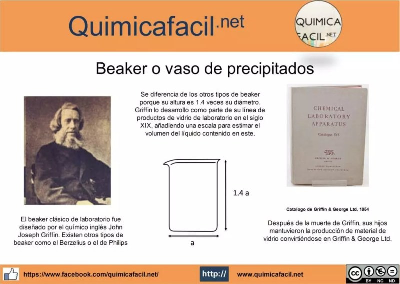 Beaker o vaso de precipitados