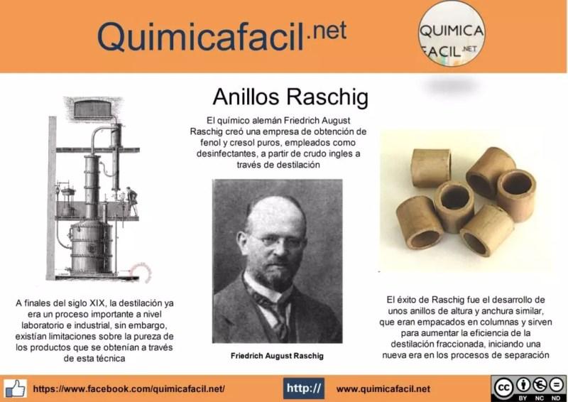 Infografia anillos Raschig