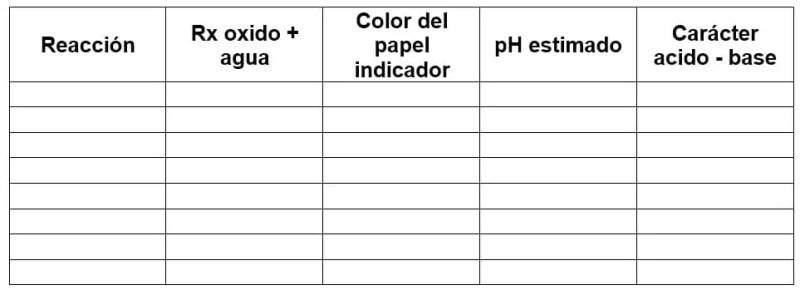 Tabla propiedades acido base