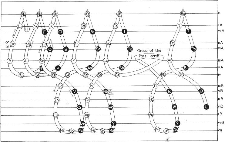 Propuesta de tabla periódica de Frederick Soddy en un sistema tridimensional (1911). Obsérvese los grupos al lado derecho en vertical