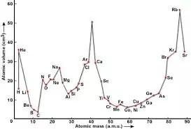 Grafico propuesto por Lothar Meyer