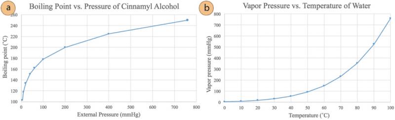 Gráfico del punto de ebullición vs. presión del alcohol cinamílico