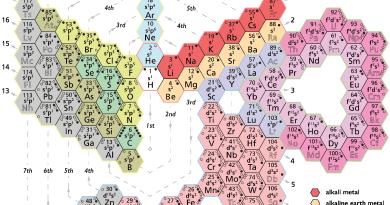 Tabla periódica espiral diseñada por Jeff Moran, mostrando la configuración electrónica de los elementos