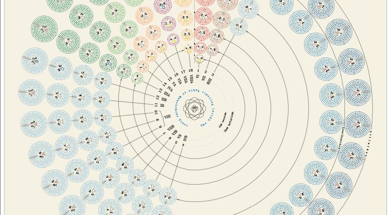 Diseño de tabla periódica circular Corta según Ziaei