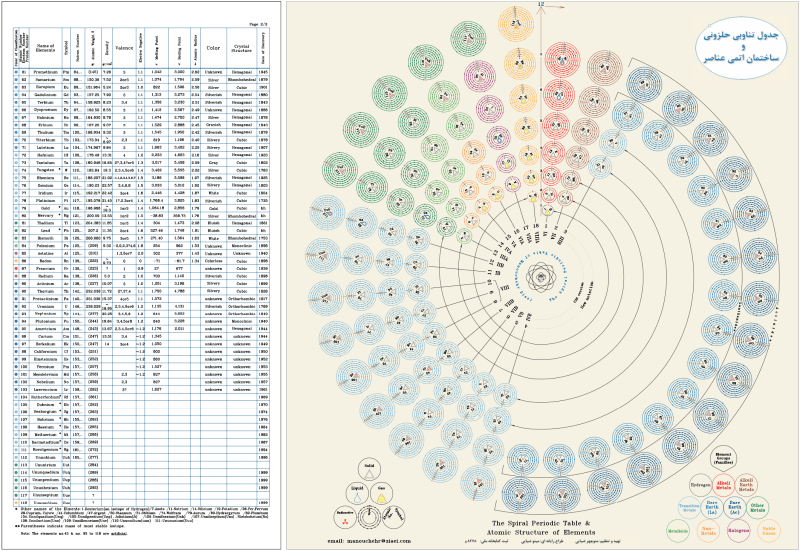 Diseño de tabla periódica circular según Ziaei
