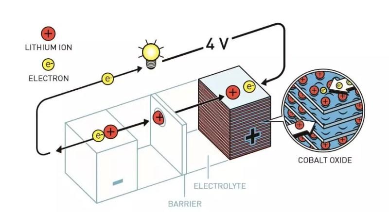 Goodenough comenzó a usar óxido de cobalto en el cátodo de la batería de litio. Esto casi duplicó el potencial de la batería y la hizo mucho más potente.