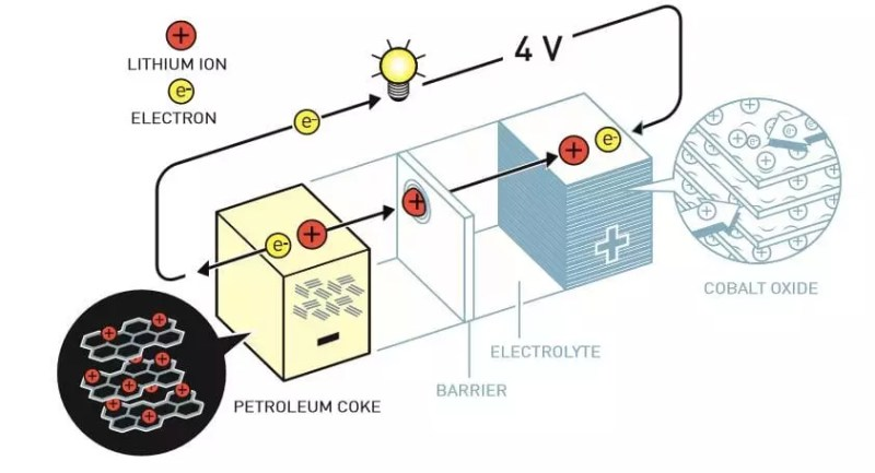 Akira Yoshino desarrolló la primera batería de iones de litio