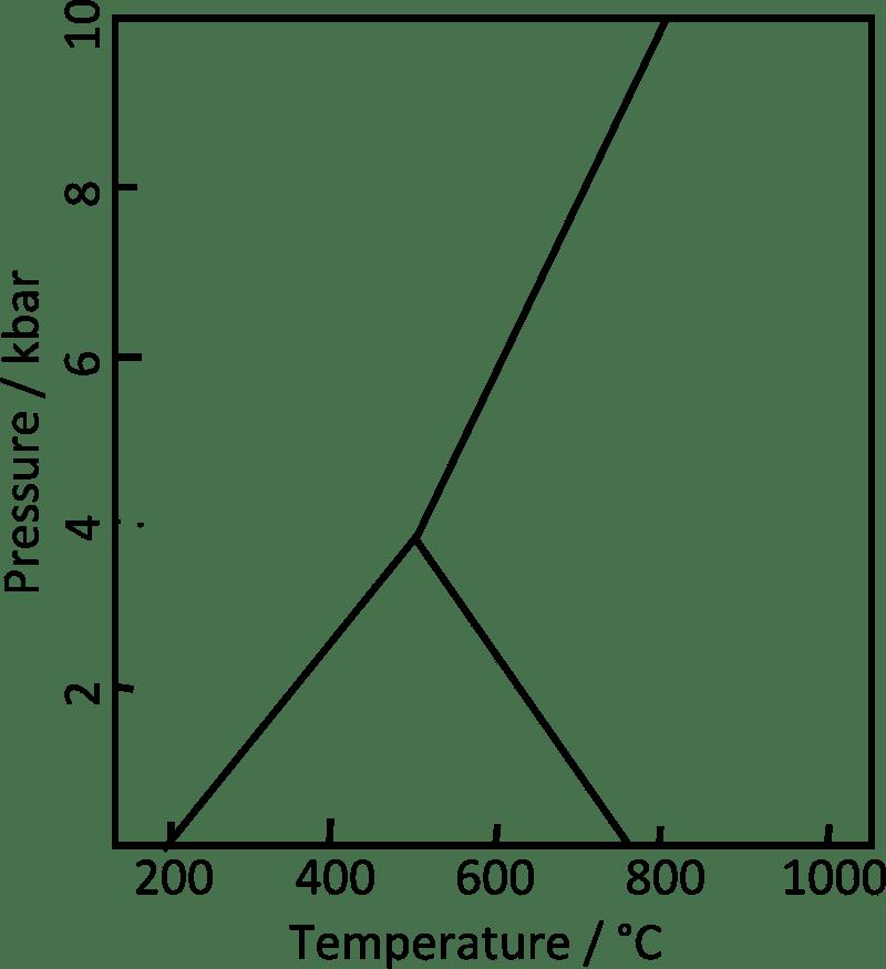 Diagrama de fase de Al2SiO5