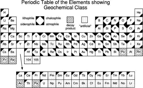 Tabla periódica de los elementos con la clasificación Goldschmidt de afinidad geoquímica