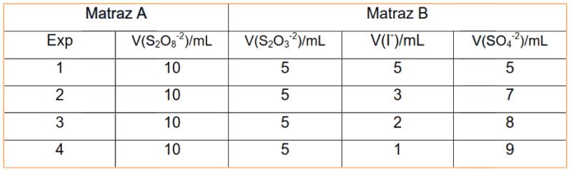 Tabla de concentraciones para estudiar la cinética de reacción del ion yoduro variando la concentración del ion sulfato