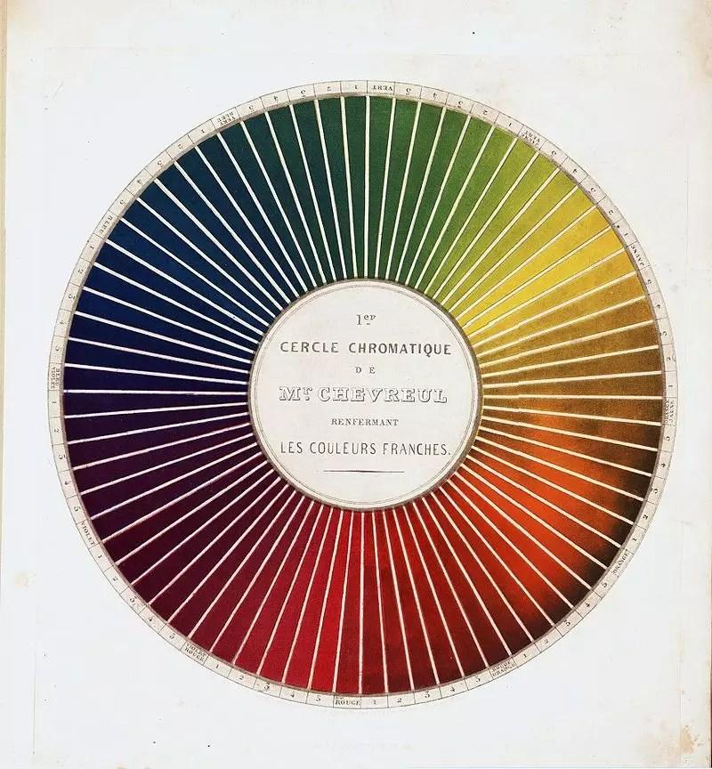 Presentación de una forma de definir y nombrar los colores, Chevreul, 1861