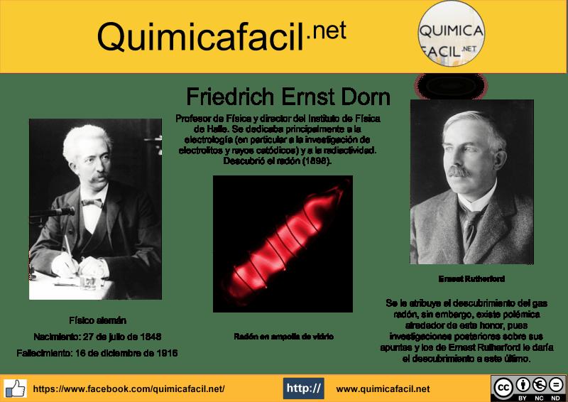 Infografía Friedrich Ernst Dorn