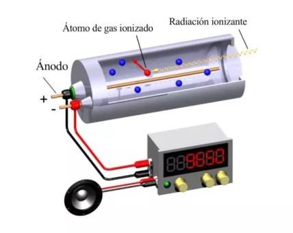 Esquema de funcionamiento de un tubo Geiger – Müller
