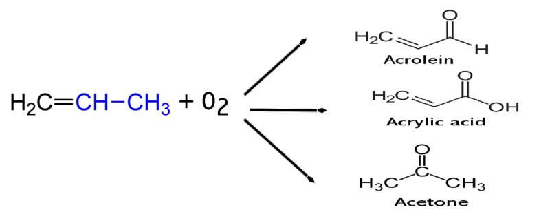 Dependiendo de las condiciones, el propileno puede producir acroleína, ácido acrílico o acetona
